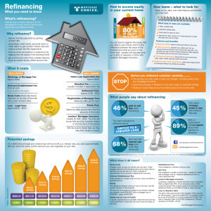 Refinancing infographic